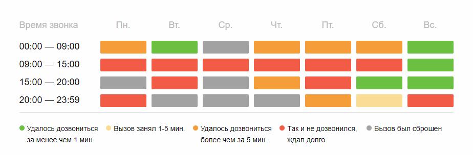 Среднее время ожидания горячей линии Совкомбанка