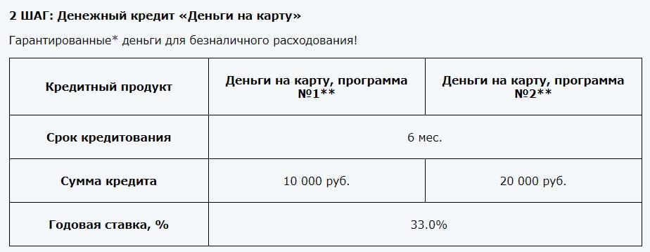 Как работает «Кредитный доктор» от Совкомбанка?
