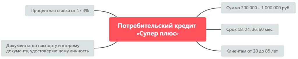 Кредит для ИП в Совкомбанке «Супер плюс»