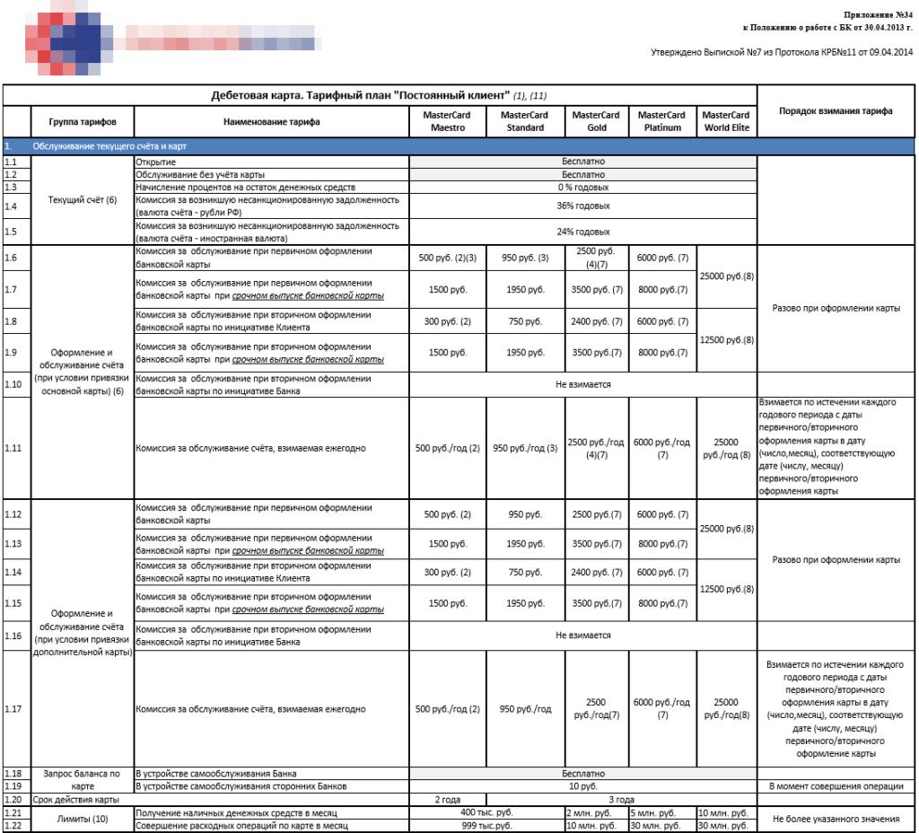 Условия по зарплатной карте Совкомбанка