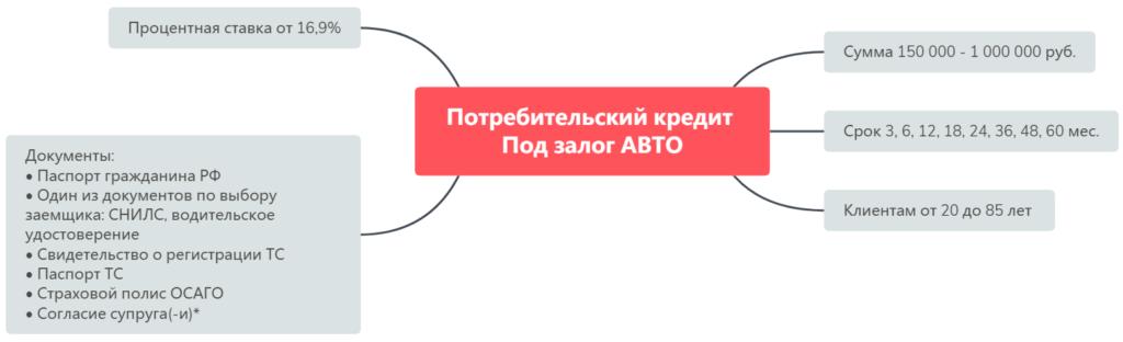 Кредит для ИП на бизнес в Совкомбанке Под залог АВТО