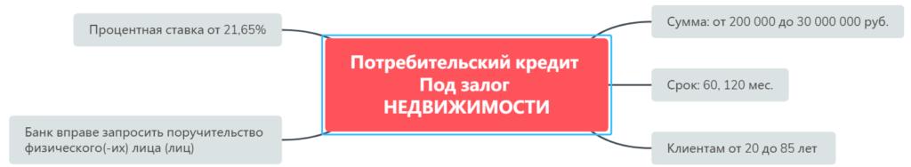 Кредит малому бизнесу в Совкомбанке под залог недвижимости
